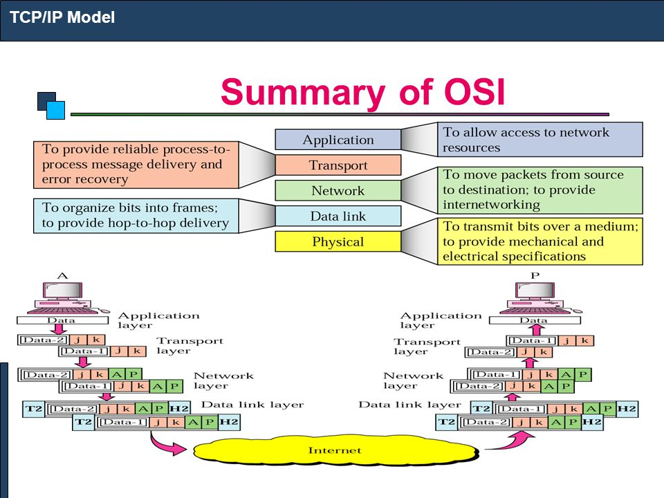 Summary of OSI TCP/IP Model