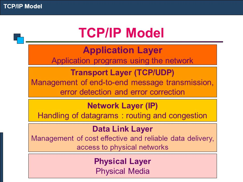 Application Layer Application programs using the network Transport Layer (TCP/UDP) Management of end-to-end message transmission, error detection and error correction Network Layer (IP) Handling of datagrams : routing and congestion Data Link Layer Management of cost effective and reliable data delivery, access to physical networks Physical Layer Physical Media