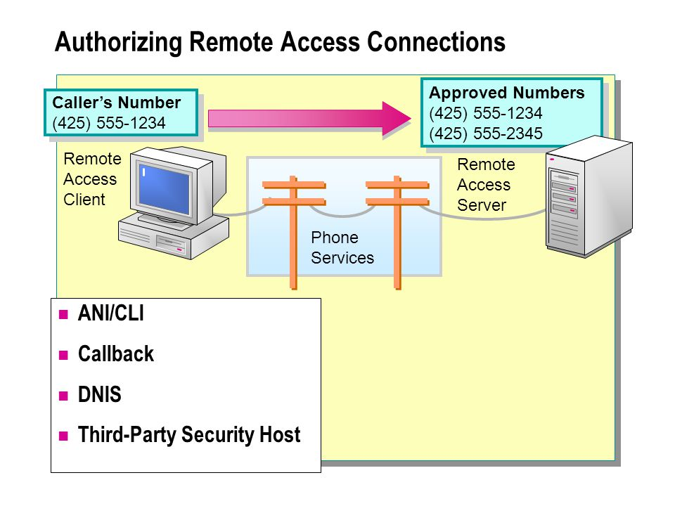 ANI/CLI Callback DNIS Third-Party Security Host Authorizing Remote Access Connections Remote Access Server Caller's Number (425) 555-1234 Caller's Number (425) 555-1234 Remote Access Client Approved Numbers (425) 555-1234 (425) 555-2345 Approved Numbers (425) 555-1234 (425) 555-2345 Phone Services