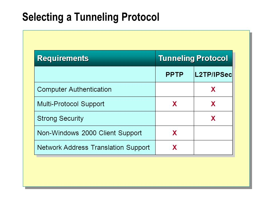 Selecting a Tunneling ProtocolRequirementsRequirements Tunneling Protocol PPTP L2TP/IPSec Computer Authentication Multi-Protocol Support X X X X X X Strong Security X X Non-Windows 2000 Client Support X X Network Address Translation Support X X
