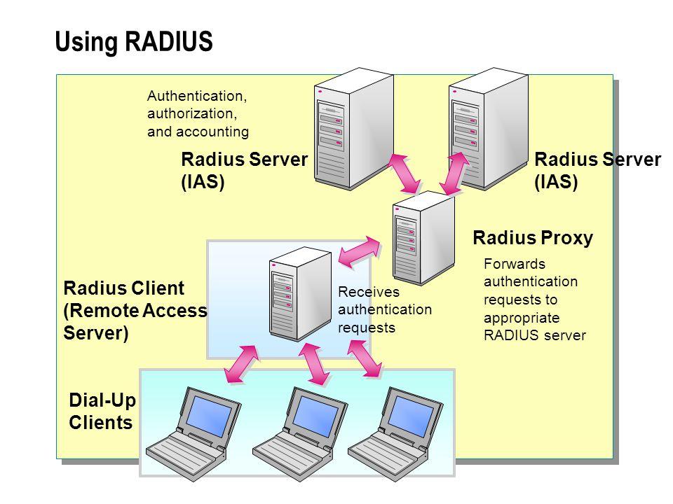 Using RADIUS Radius Client (Remote Access Server) Radius Server (IAS) Dial-Up Clients Authentication, authorization, and accounting Receives authentication requests Radius Server (IAS) Radius Proxy Forwards authentication requests to appropriate RADIUS server