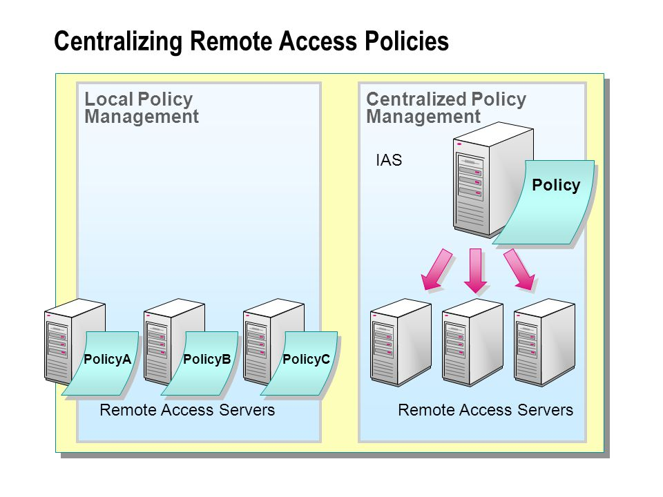 Centralizing Remote Access Policies Remote Access Servers Local Policy Management PolicyB PolicyCPolicyA Remote Access Servers IAS Centralized Policy Management Policy