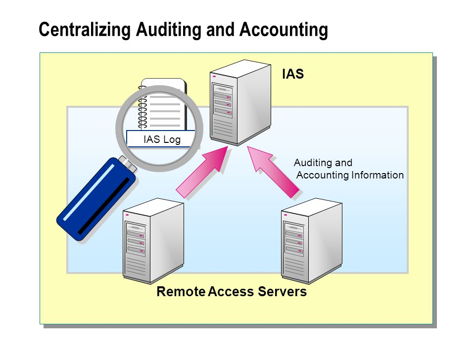 Centralizing Auditing and Accounting IAS IAS Log Remote Access Servers Auditing and Accounting Information