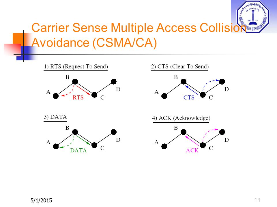 5/1/201511 Carrier Sense Multiple Access Collision Avoidance (CSMA/CA)