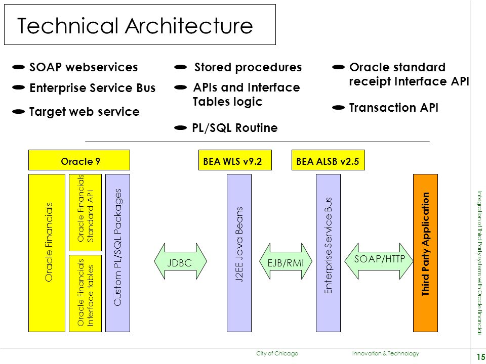 City of Chicago Innovation & Technology 15 Integration of Third Party systems with Oracle Financials Technical Architecture Oracle 9 Oracle Financials
