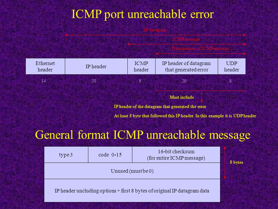 ICMP address mask request and reply Type 17-request 18 - reply Code - 0 16-bit checksum (for entire ICMP message) Subnet mask 12 bytes identifier (any