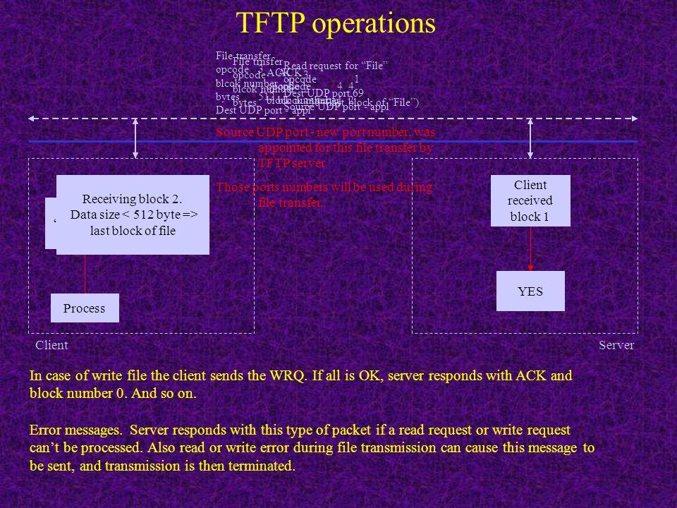 TFTP Trivial File Transfer Protocol IP header 20 UDP header 8 IP datagram Data packet Opcode 1=RRQ 2=WRQ 2 filename N mode N 0 1 0 1 opcode 3=data 2 d