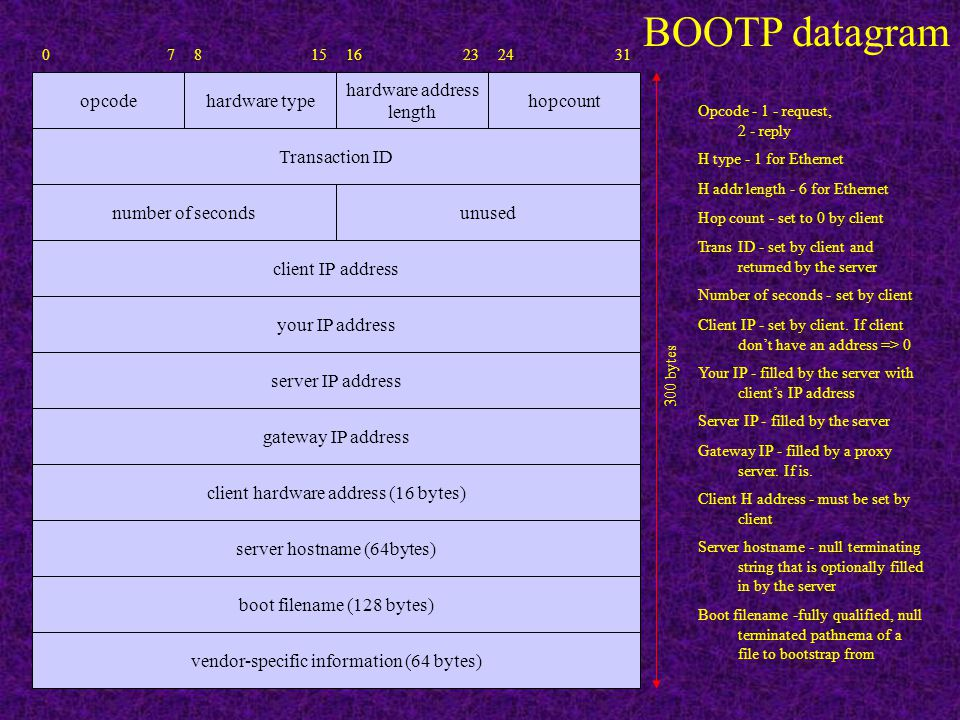 BOOTP: Bootstrap Protocol IP header 20 UDP header 8 BOOTP request/reply 300 UDP datagram IP datagram BOOTP Packet Format