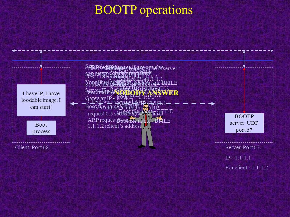 BOOTP 0 1 subnet mask 4 Port numbers 67ServerClient68 Vendor-Specific information If information in vendor-specific filed is provided, the first 4 byt