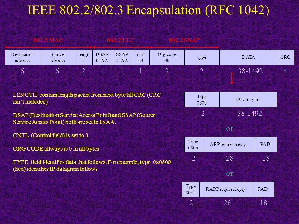 Encapsulation data into Ethernet packet User data Application header Application data TCP header TCP segment IP datagram Application data TCP header I