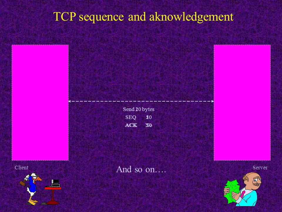 Header length (4) DATA TCP packet Destination port Acknowledgment number Sequence number Urgent pointer Source port Header checksum Options (+padding)
