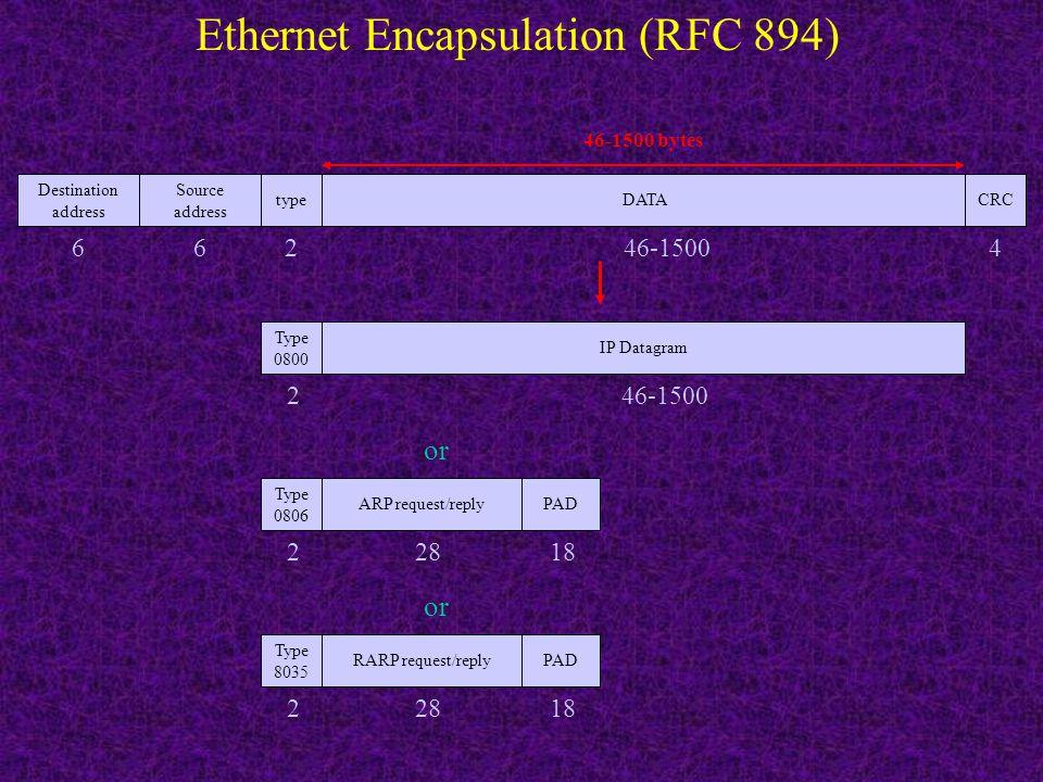 Type 8035 2 IEEE 802.2/802.3 Encapsulation (RFC 1042) Destination address 6 Source address 6 lengt h 2 DSAP 0xAA 1 SSAP 0xAA 1 cntl 03 1 802.3 MAC802.