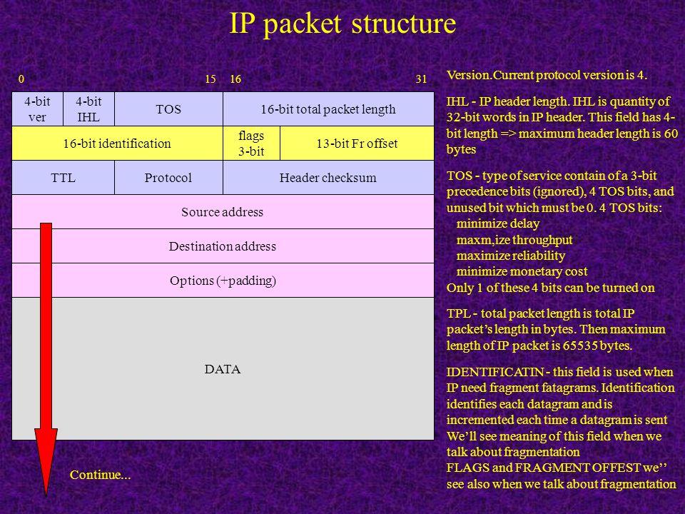 Ethernet Encapsulation (RFC 894) Destination address 6 Source address 6 type 2 46-1500 bytes DATA 46-1500 CRC 4 Type 0800 2 IP Datagram 46-1500 or Typ