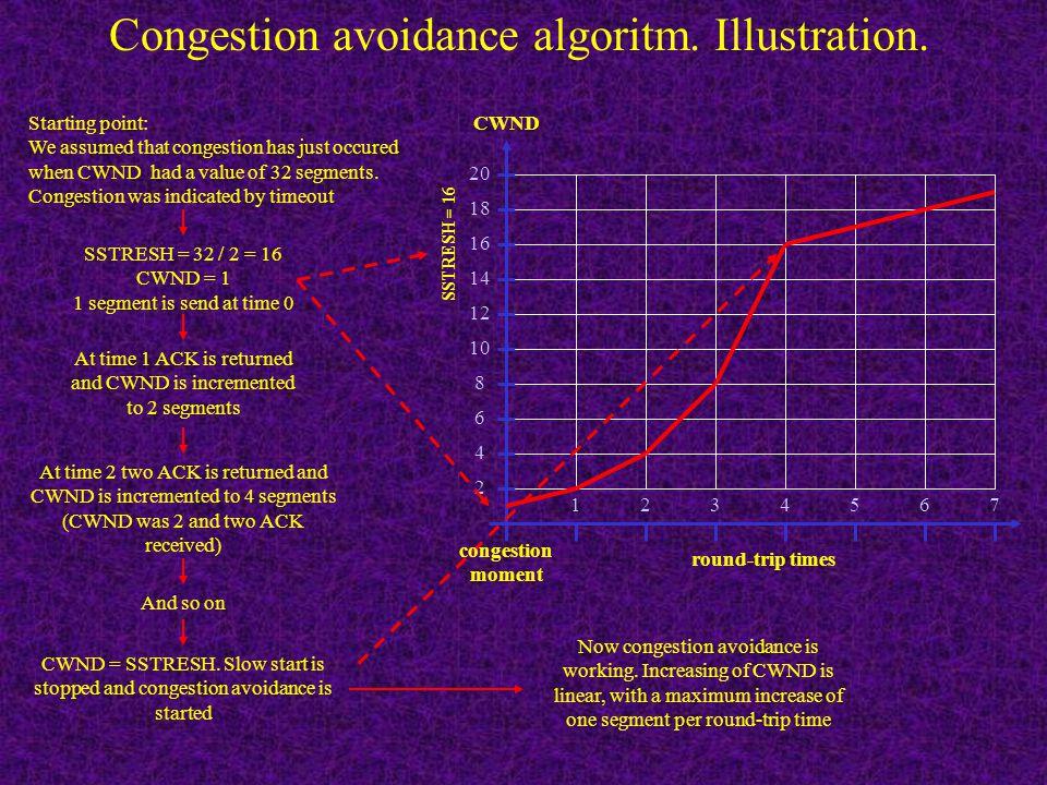 Congestion avoidance algoritm. Combined algoritm's work. Congestion occur! Normal data flow, CWND is growing Initialization: CWND = 1 segment SSTHRESH