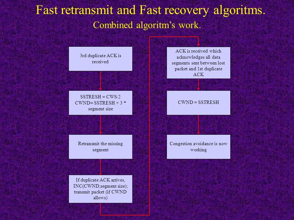 Fast retransmit and Fast recovery algoritms. It' duplicated ACK may be generated by reordering segments. 1st duplicated ACK Host don't wait for timer