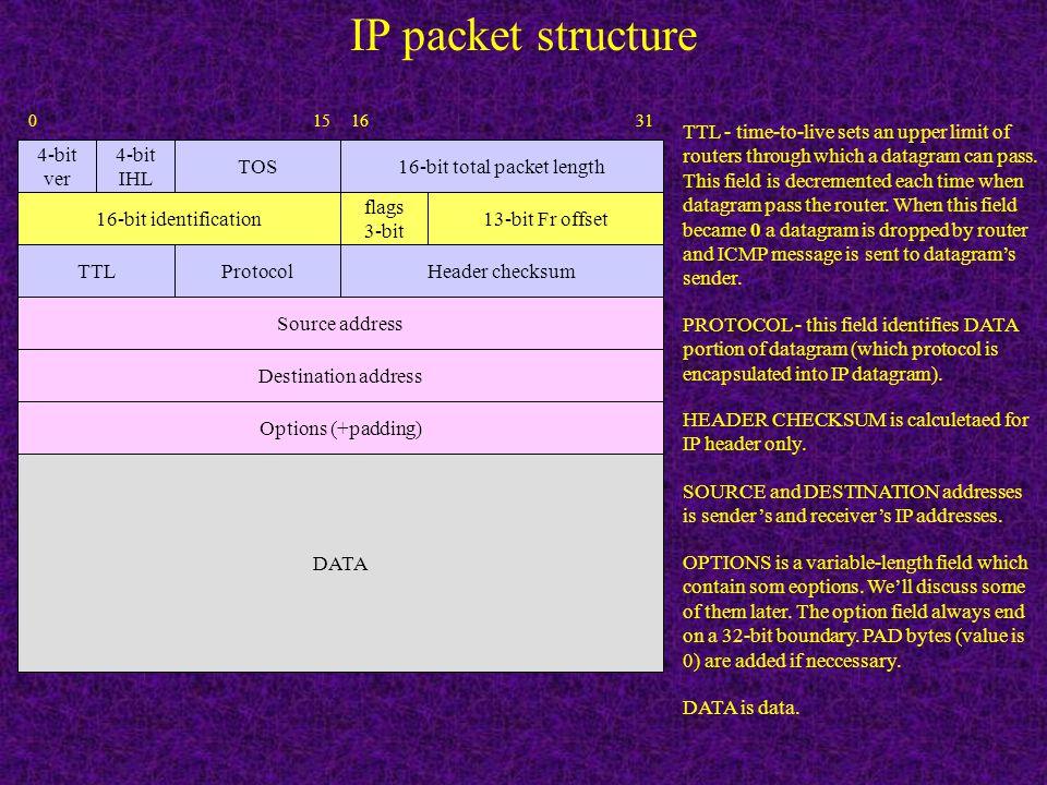 IP packet structure 16-bit total packet length 16-bit identification TOS 4-bit ver 4-bit IHL 13-bit Fr offset flags 3-bit DATA Header checksumTTLProto