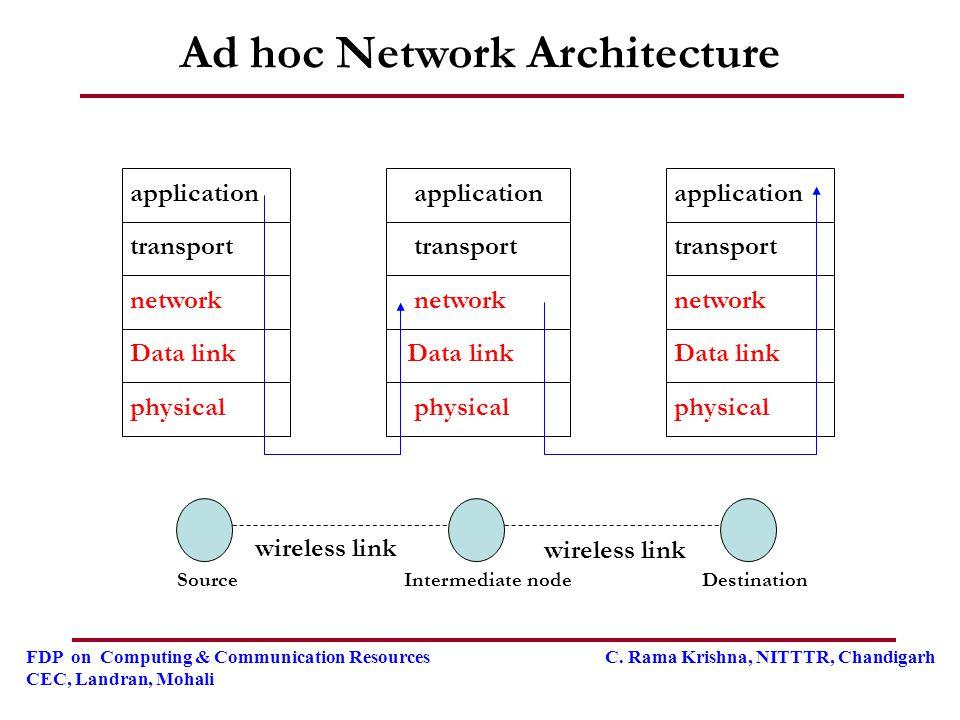 FDP on Computing & Communication Resources C. Rama Krishna, NITTTR, Chandigarh CEC, Landran, Mohali Ad hoc Network Architecture physical Data link net