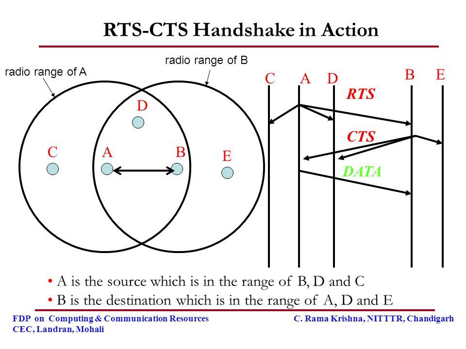 FDP on Computing & Communication Resources C. Rama Krishna, NITTTR, Chandigarh CEC, Landran, Mohali ABC D E DATA A B C E D RTS CTS RTS-CTS Handshake i