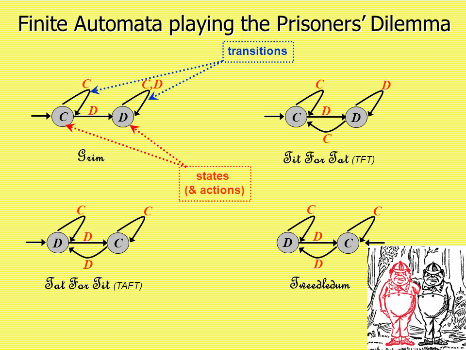 3 Finite Automata playing the Prisoners' Dilemma C D D C,D C Grim C D D D C Tit For Tat (TFT) C D C D C C Tat For Tit (TAFT) D D C D C C Tweedledum D states (& actions) transitions