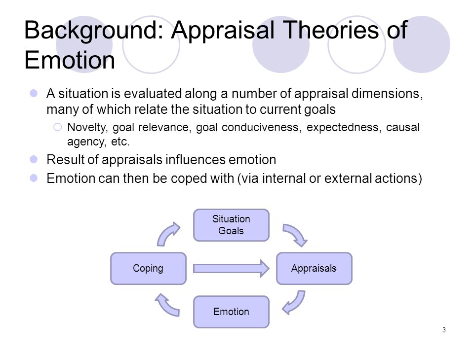 Background: Appraisal Theories of Emotion Situation Goals Appraisals Emotion Coping A situation is evaluated along a number of appraisal dimensions, m