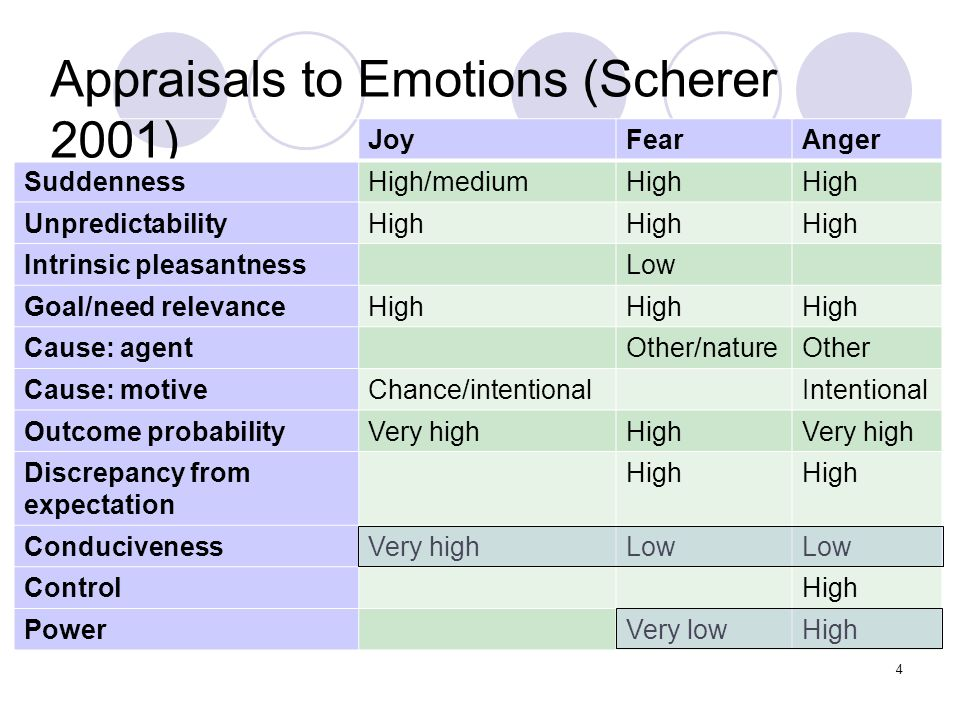 Appraisals to Emotions (Scherer 2001) JoyFearAnger SuddennessHigh/mediumHigh UnpredictabilityHigh Intrinsic pleasantnessLow Goal/need relevanceHigh Cause: agentOther/natureOther Cause: motiveChance/intentionalIntentional Outcome probabilityVery highHighVery high Discrepancy from expectation High ConducivenessVery highLow ControlHigh PowerVery lowHigh 4