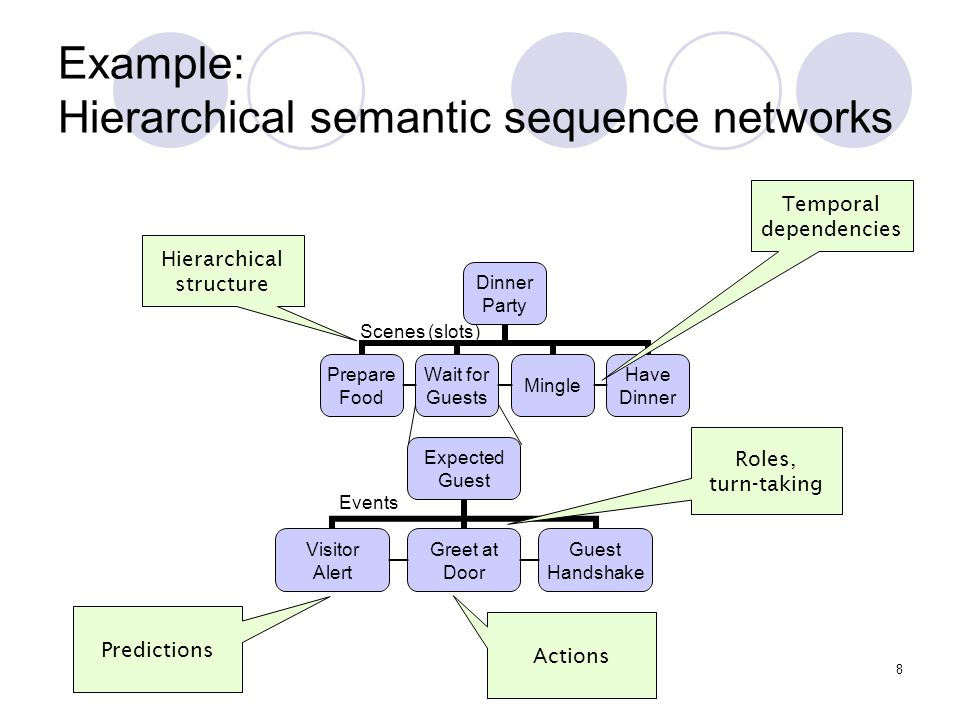 Example: Hierarchical semantic sequence networks Scenes (slots) Hierarchical structure Temporal dependencies Predictions Actions Roles, turn-taking Ev