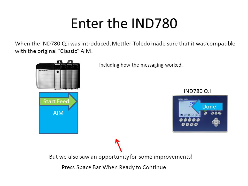 Enter the IND780 Cyclic Data AIM IND780 Q.i When the IND780 Q.i was introduced, Mettler-Toledo made sure that it was compatible with the original Classic AIM.