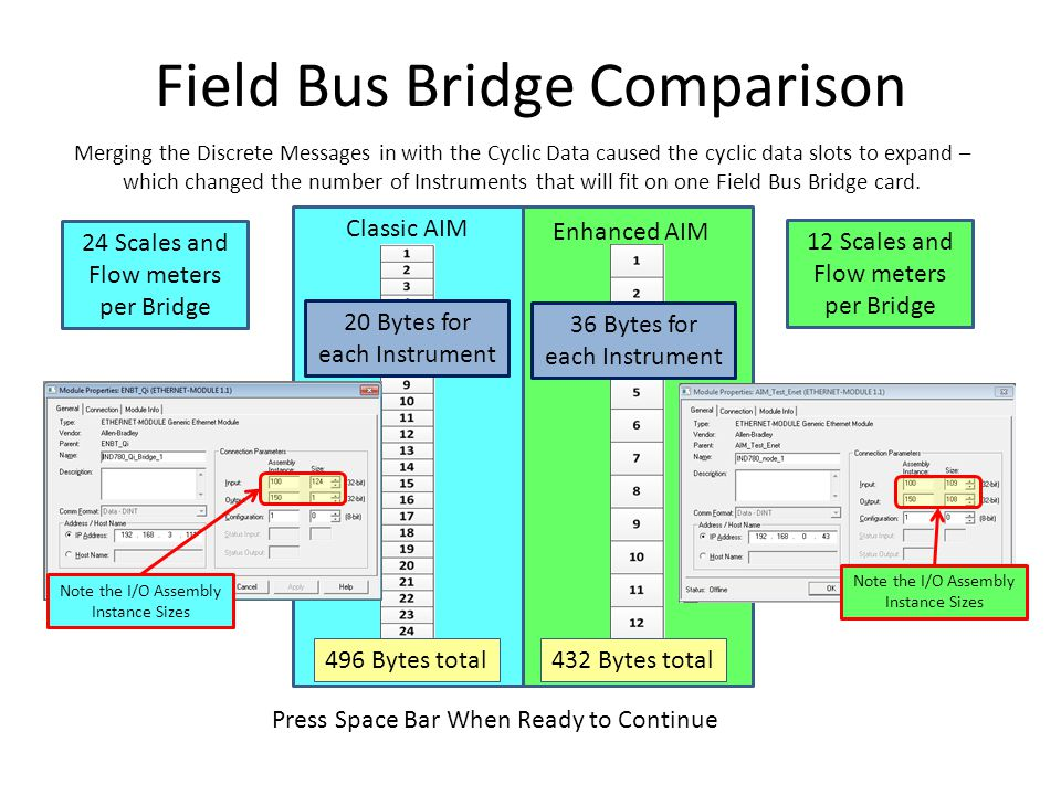 Field Bus Bridge Comparison Merging the Discrete Messages in with the Cyclic Data caused the cyclic data slots to expand – which changed the number of Instruments that will fit on one Field Bus Bridge card.