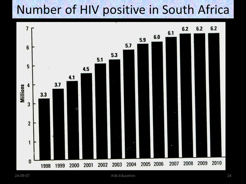 Number of HIV positive in South Africa 24-09-07Aids Education24