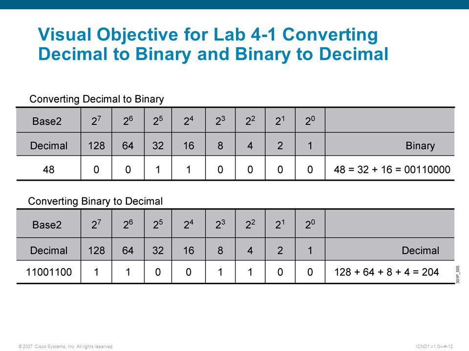 © 2007 Cisco Systems, Inc. All rights reserved.ICND1 v1.0—#-12 Visual Objective for Lab 4-1 Converting Decimal to Binary and Binary to Decimal