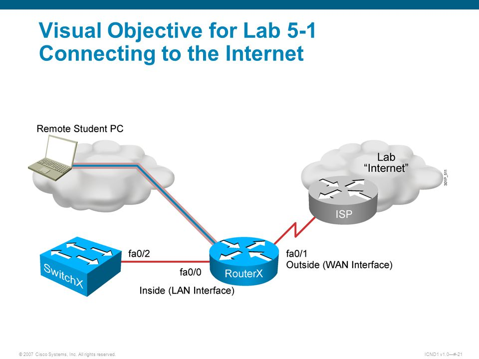 © 2007 Cisco Systems, Inc. All rights reserved.ICND1 v1.0—#-21 Visual Objective for Lab 5-1 Connecting to the Internet