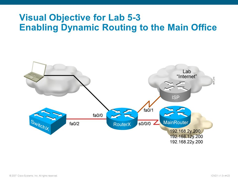 © 2007 Cisco Systems, Inc. All rights reserved.ICND1 v1.0—#-23 Visual Objective for Lab 5-3 Enabling Dynamic Routing to the Main Office