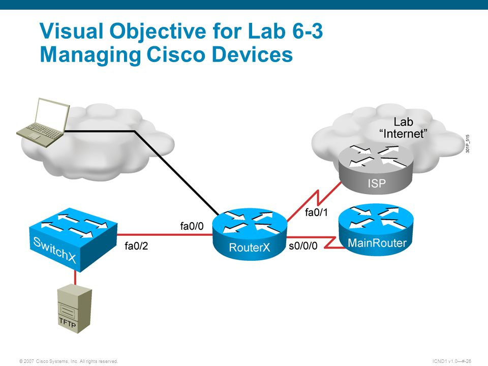 © 2007 Cisco Systems, Inc. All rights reserved.ICND1 v1.0—#-26 Visual Objective for Lab 6-3 Managing Cisco Devices