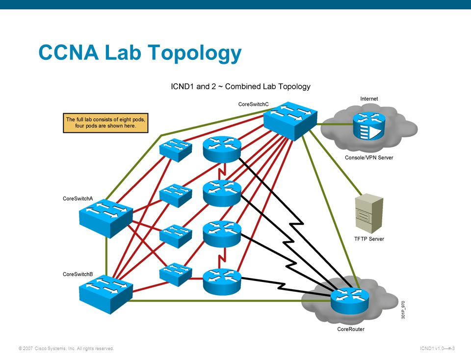© 2007 Cisco Systems, Inc. All rights reserved.ICND1 v1.0—#-3 CCNA Lab Topology