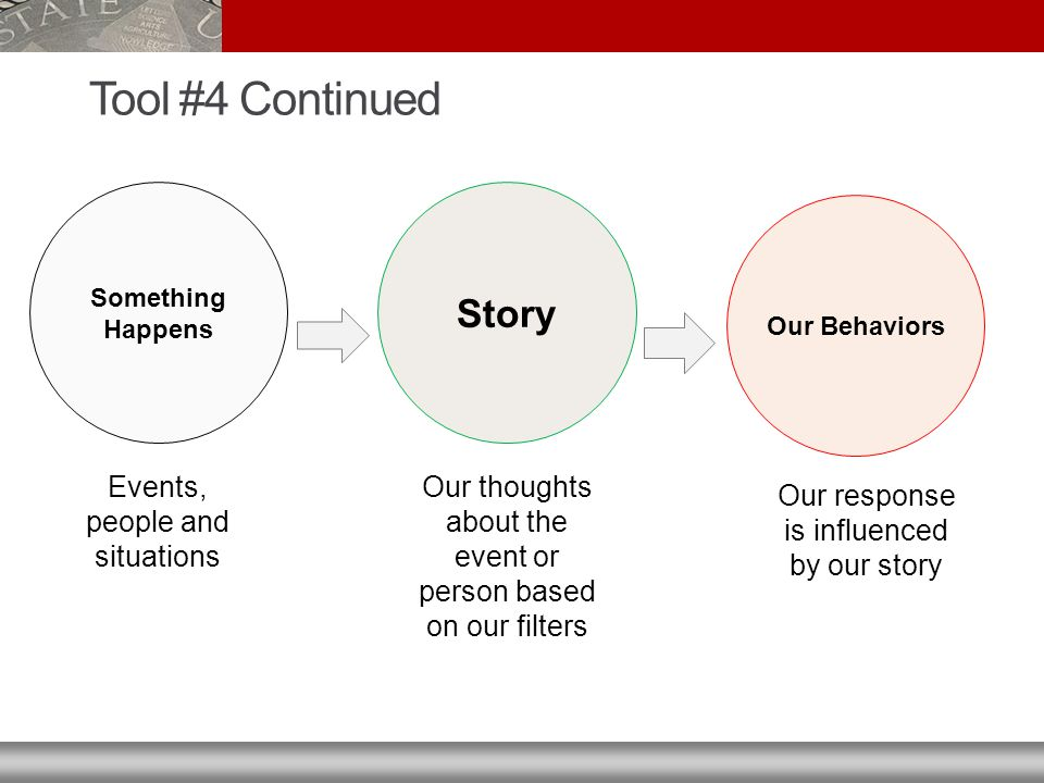 Tool #4 Continued Something Happens Story Events, people and situations Our thoughts about the event or person based on our filters Our Behaviors Our response is influenced by our story