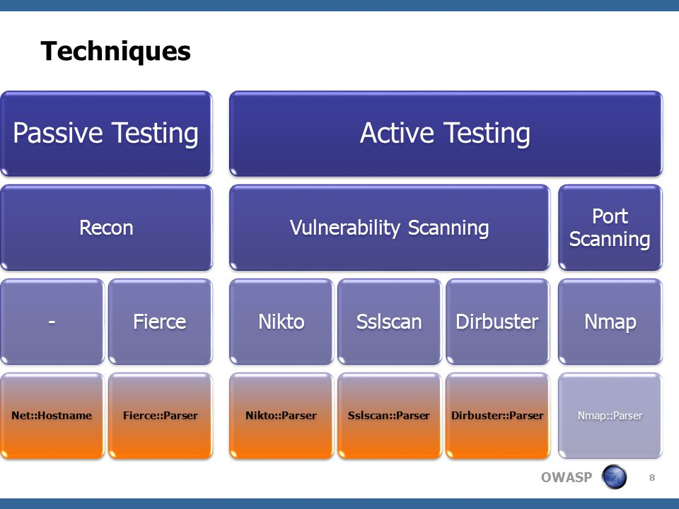 OWASP Techniques 8 Passive Testing Recon- Net::Hostname Fierce Fierce::Parser Active Testing Vulnerability ScanningNikto Nikto::Parser Sslscan Sslscan::Parser Dirbuster Dirbuster::Parser Port Scanning Nmap Nmap::Parser