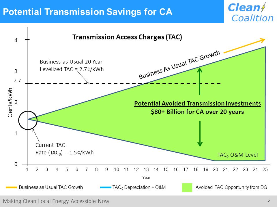 Making Clean Local Energy Accessible Now 6 Optimizing Grid Investments Calculating the optimal level of avoided transmission investments is an essential step for complying with the intent of AB 327 to maximize ratepayer savings based on locational value of distributed energy resources.