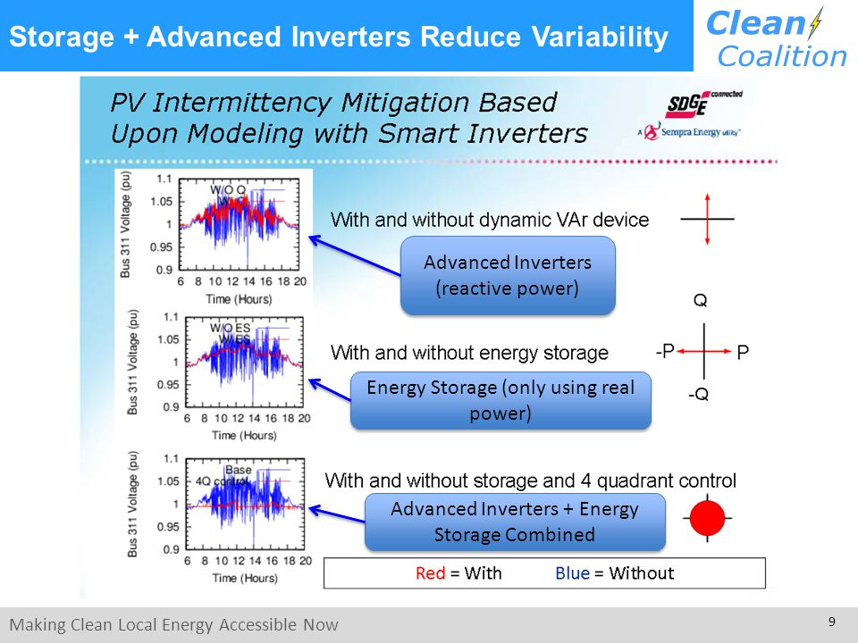 Making Clean Local Energy Accessible Now 9 Storage + Advanced Inverters Reduce Variability Advanced Inverters (reactive power) Energy Storage (only us