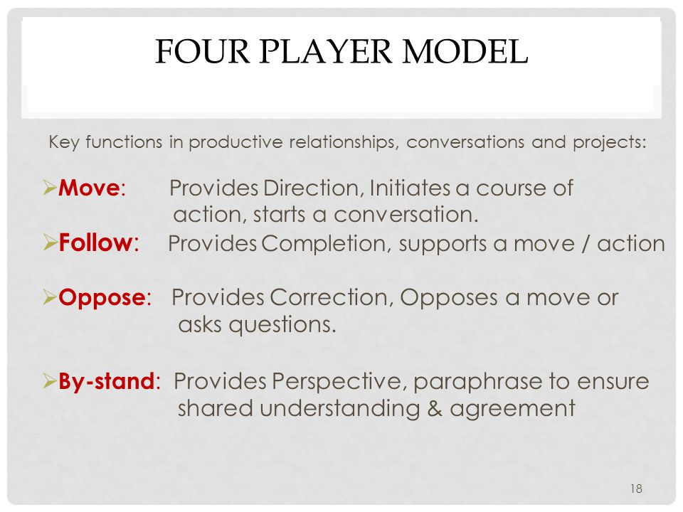 FOUR PLAYER MODEL Key functions in productive relationships, conversations and projects:  Move : Provides Direction, Initiates a course of action, starts a conversation.