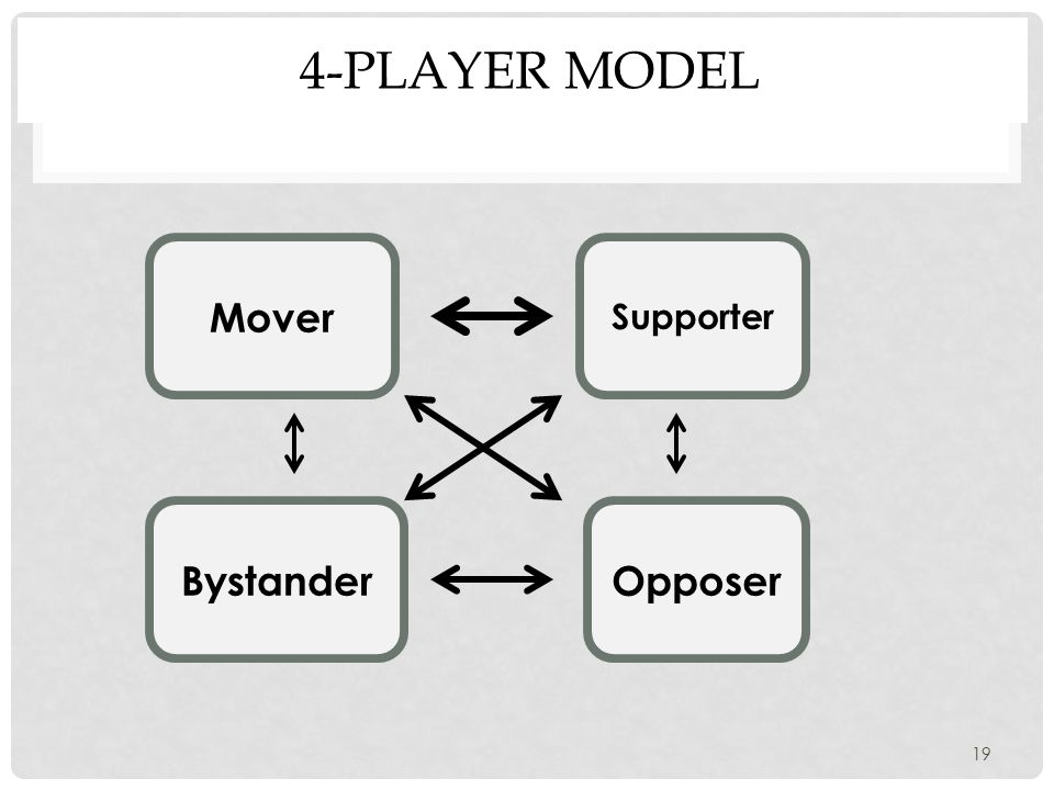 4-PLAYER MODEL Mover Supporter BystanderOpposer 19