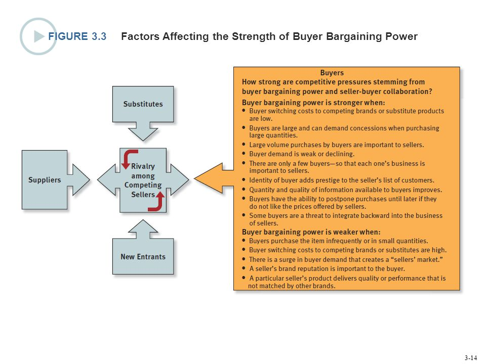 3-14 FIGURE 3.3 Factors Affecting the Strength of Buyer Bargaining Power