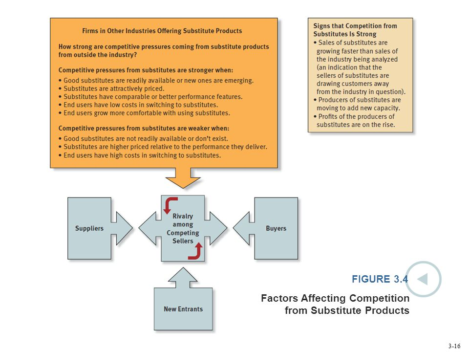 3-16 FIGURE 3.4 Factors Affecting Competition from Substitute Products