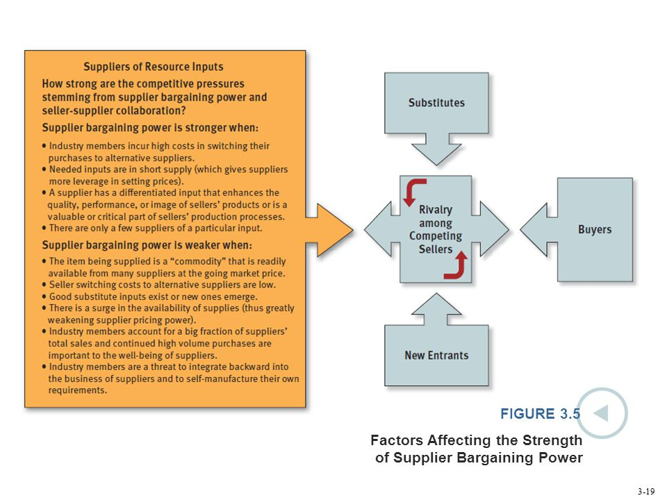3-19 FIGURE 3.5 Factors Affecting the Strength of Supplier Bargaining Power