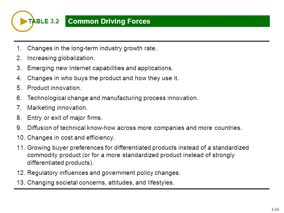 3-34 TABLE 3.2 Common Driving Forces 1.Changes in the long-term industry growth rate. 2.Increasing globalization. 3.Emerging new Internet capabilities