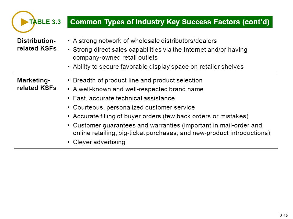 3-46 TABLE 3.3 Common Types of Industry Key Success Factors (cont'd) Distribution- related KSFs A strong network of wholesale distributors/dealers Str