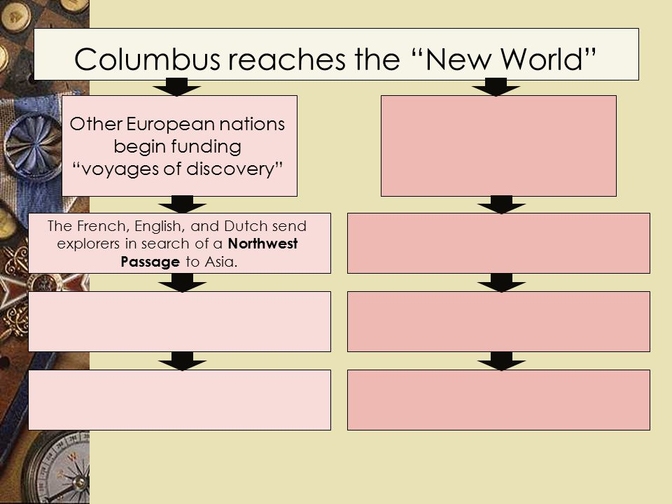 Columbus reaches the New World Other European nations begin funding voyages of discovery The French, English, and Dutch send explorers in search of a Northwest Passage to Asia.
