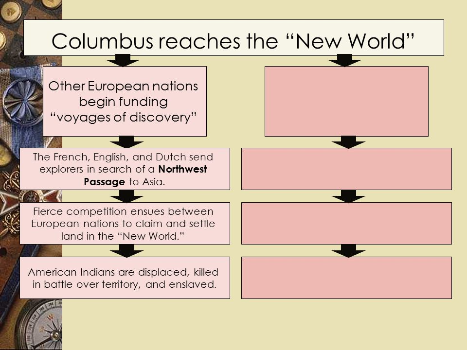 Columbus reaches the New World Other European nations begin funding voyages of discovery American Indians are displaced, killed in battle over territory, and enslaved.