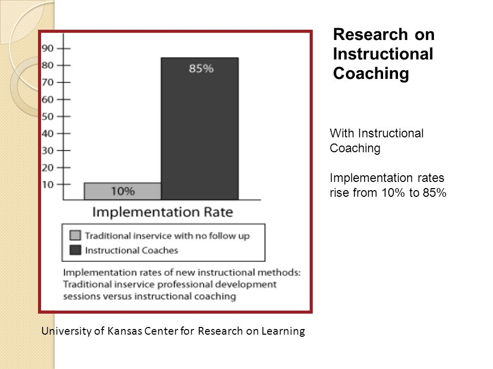 University of Kansas Center for Research on Learning Research on Instructional Coaching With Instructional Coaching Implementation rates rise from 10%
