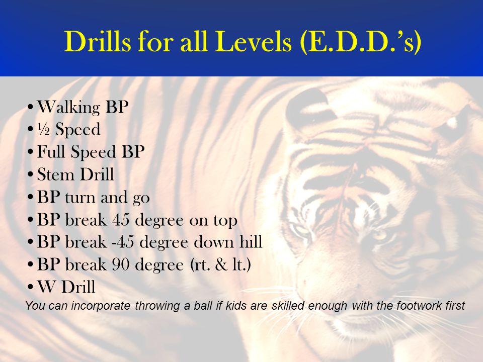 Drills for all Levels (E.D.D.'s) Walking BP ½ Speed Full Speed BP Stem Drill BP turn and go BP break 45 degree on top BP break -45 degree down hill BP break 90 degree (rt.
