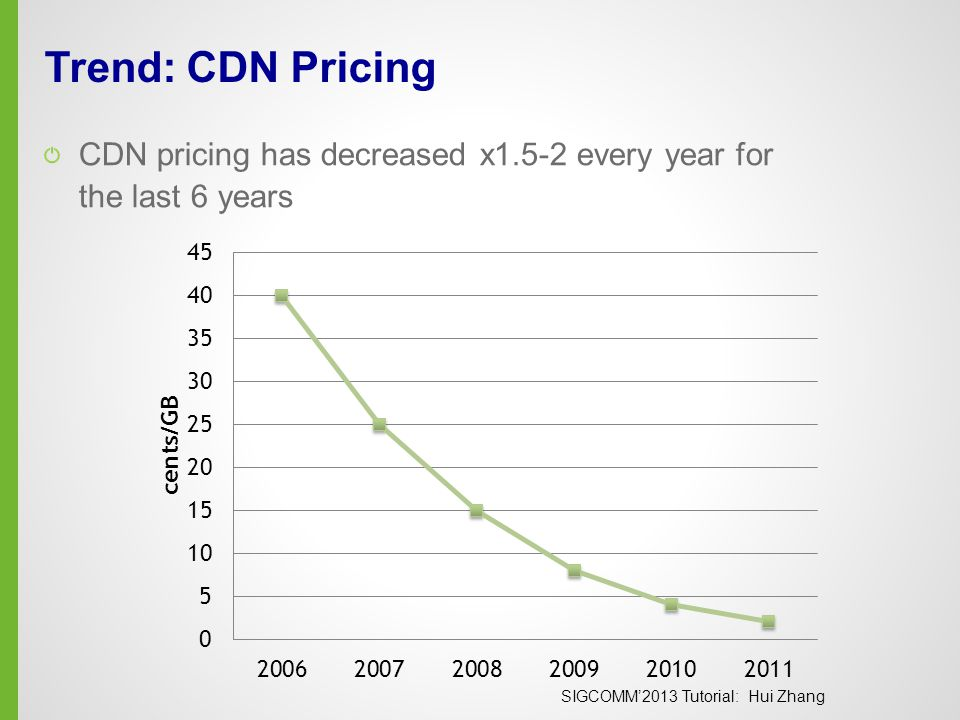 SIGCOMM'2013 Tutorial: Hui Zhang Trend: CDN Pricing CDN pricing has decreased x1.5-2 every year for the last 6 years